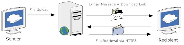 Top Three Managed File Transfer Trends Of 2011